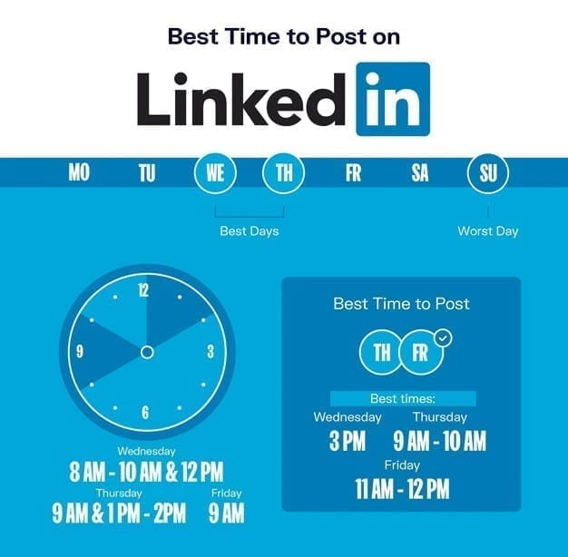 when to post on linkedin