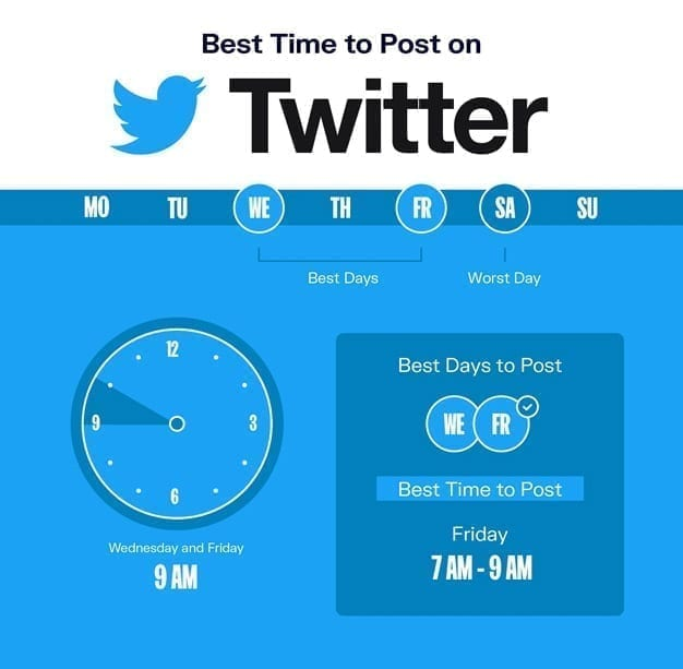 when to post on twitter